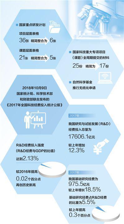 人民日报:坚持创新引领发展 切实提升科技支撑能力
